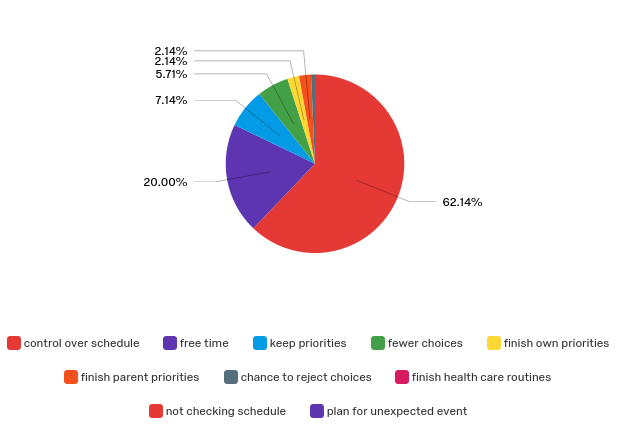 Pie chart with top youth priorities for scheduling